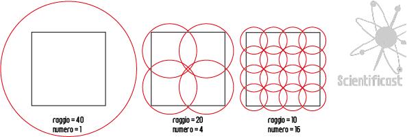 Misura di Hausdorff per un quadrato.