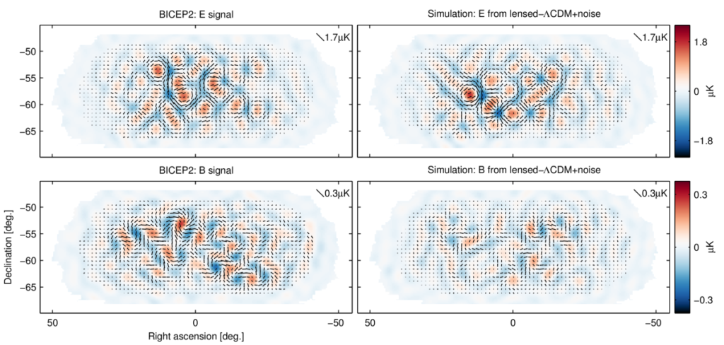 Mappe della polarizzazione del CMB osservate (a sisnitra) e calcolate (a destra), Immagine da BICEP2 2014 I: Detection of B-mode Polarization at Degree Angular Scales The BICEP2 Collaboration, 2014