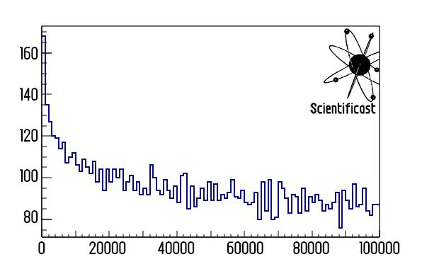 Quanti numeri primi ci sono da 0 a 100000, si vede come la frequenza diminuisca sempre più lentamente al crescere di N.