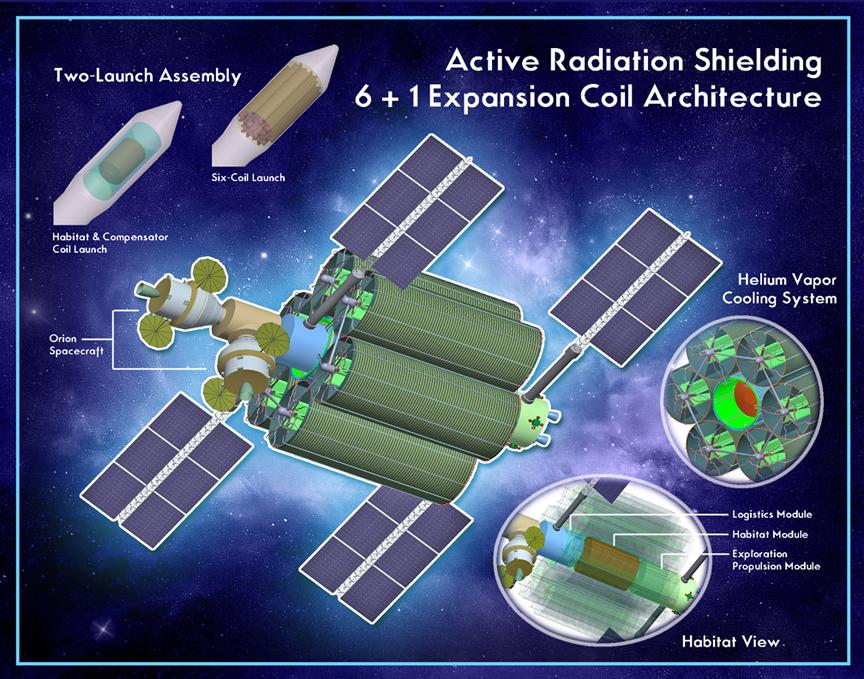 Una proposta di scudo magnetico (basato su 6 solenoidi superocnduttori) allo studio presso la NASA (Immagine NASA)