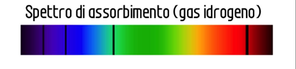 Spettro di assorbimento per l'idrogeno molecaolare: i fotoni a determinate lunghezze d'onda vengono assorbiti dal gas e perciò sullo spettro continuo vediamo delle linee scure.