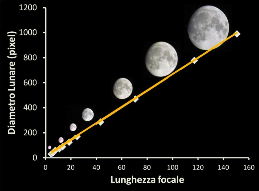 Le dimensioni della luna in pixel al crescere dello zoom (lunghezza focale)