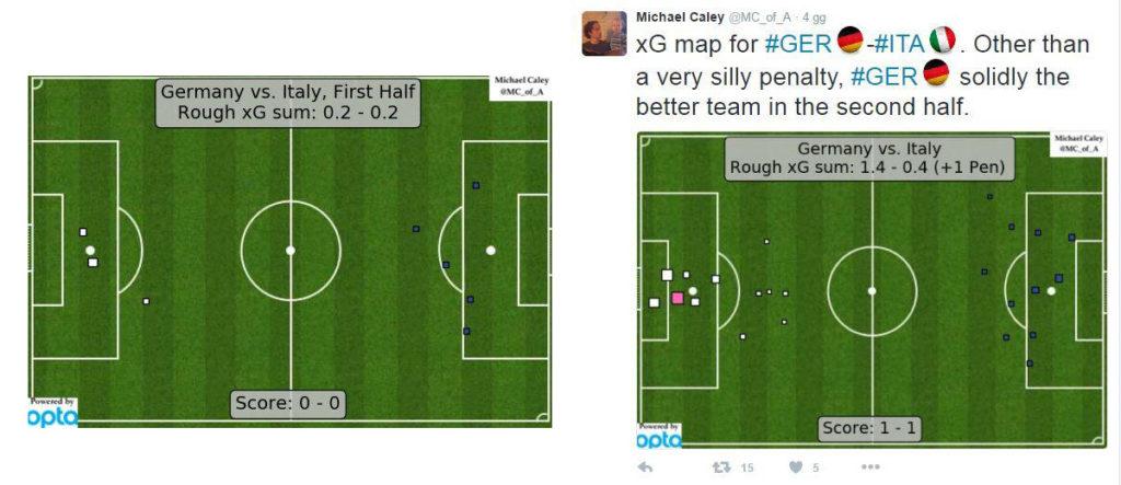 In figura a sinistra il primo tempo, mentre a destra il secondo tempo di GER-ITA attraverso i tweet di M. Clay che secondo me, sotto-sotto, tifava Germania. Come si nota durante il match l'Italia ha avuto tante piccole occasioni, mal sfruttate e decisamente poco incisive che hanno mantenuto il tasso di xG basso sotto lo 0.4. Mentre la Germania ha avuto buone possibilità di rimonta portando i suoi xG da 0.2 a 1.4.