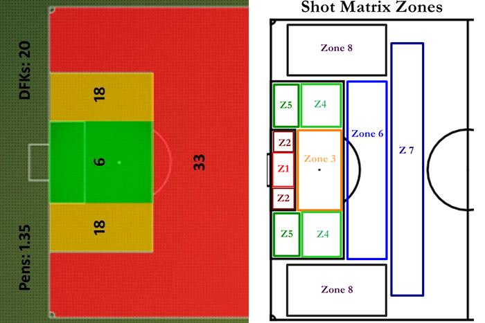 Nello schema a sinistra Riley ha diviso il campo in 4 aree colorate e ogni numero indica il numero di tiri medi che deve essere effettuato prima di ottenere un goal. A destra un altro modello che prevede 8 zone.
